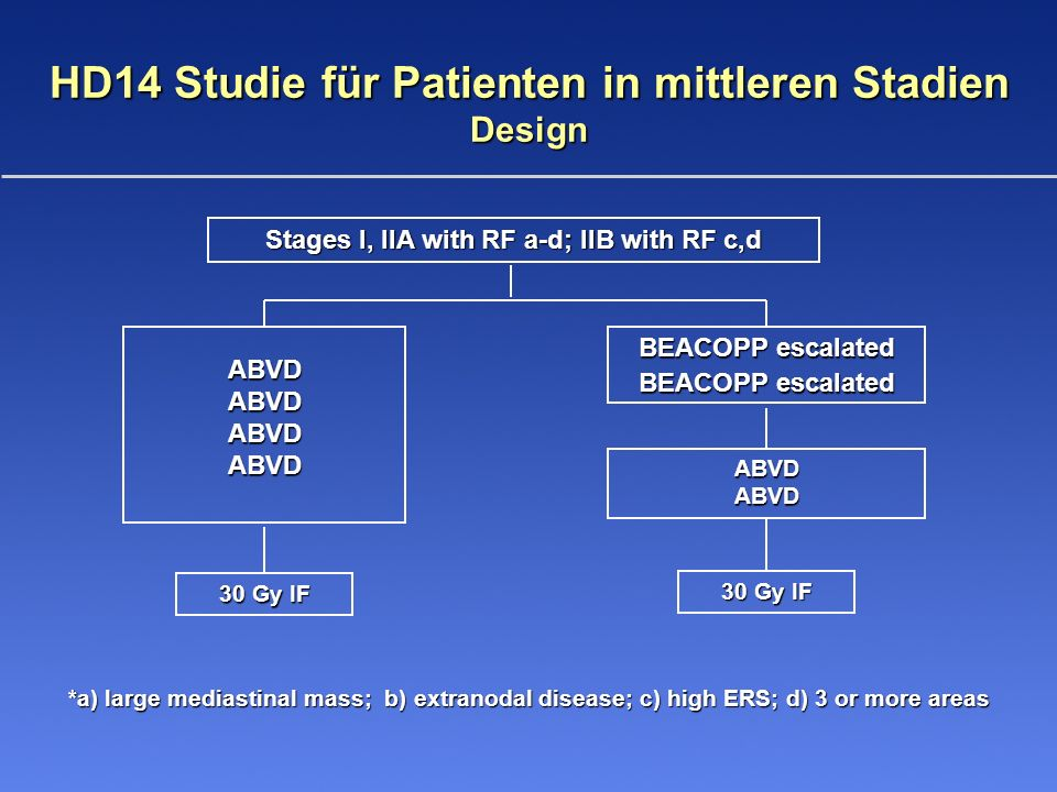 HD14 Studie für Patienten in mittleren Stadien Design Stages I, IIA with RF a-d; IIB with RF c,d BEACOPP escalated ABVDABVDABVDABVD ABVDABVD 30 Gy IF *a) large mediastinal mass; b) extranodal disease; c) high ERS; d) 3 or more areas