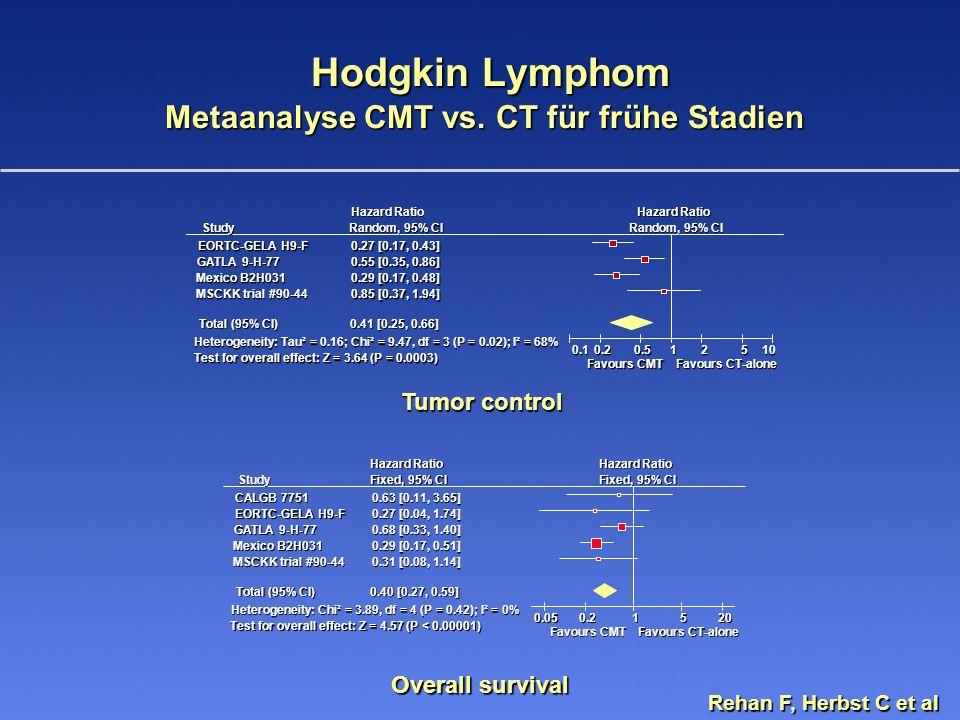 Hodgkin Lymphom Metaanalyse CMT vs. CT für frühe Stadien Hodgkin Lymphom Metaanalyse CMT vs. CT für frühe Stadien Overall survival Tumor control Study
