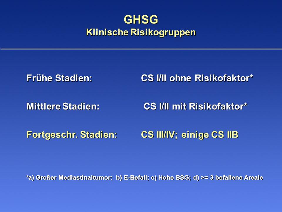 GHSG Klinische Risikogruppen Frühe Stadien: CS I/II ohne Risikofaktor* Mittlere Stadien: CS I/II mit Risikofaktor* Fortgeschr. Stadien:CS III/IV; eini