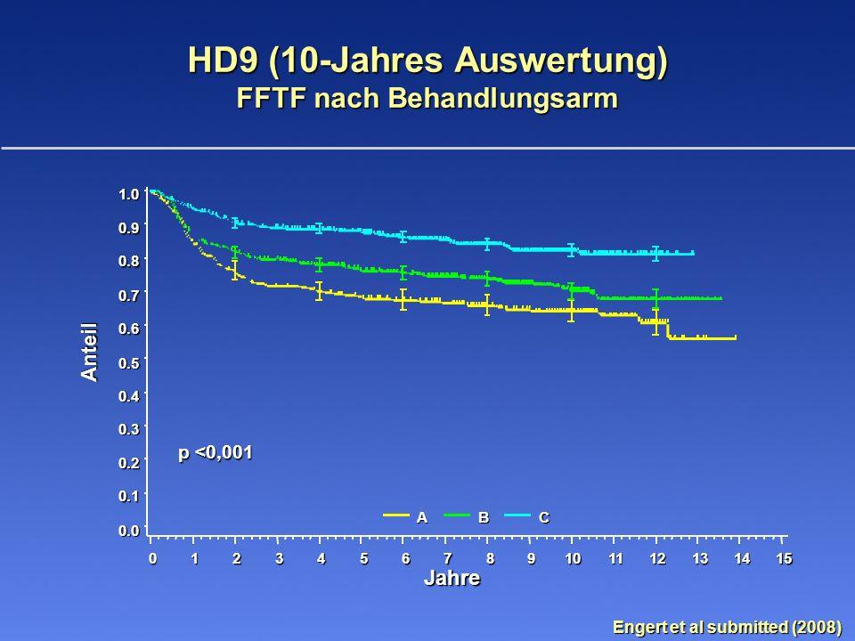 HD9 (10-Jahres Auswertung) FFTF nach Behandlungsarm Engert et al submitted (2008)