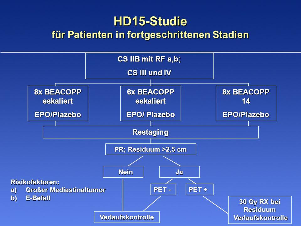 HD15-Studie für Patienten in fortgeschrittenen Stadien 30 Gy RX bei Residuum Verlaufskontrolle PR; Residuum >2,5 cm Nein NeinJa Verlaufskontrolle PET