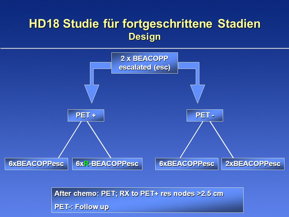 HD18 Studie für fortgeschrittene Stadien Design 2 x BEACOPP escalated (esc) PET + PET - After chemo: PET; RX to PET+ res nodes >2.5 cm PET-: Follow up 6xBEACOPPesc6xBEACOPPesc 6xR-BEACOPPesc 2xBEACOPPesc