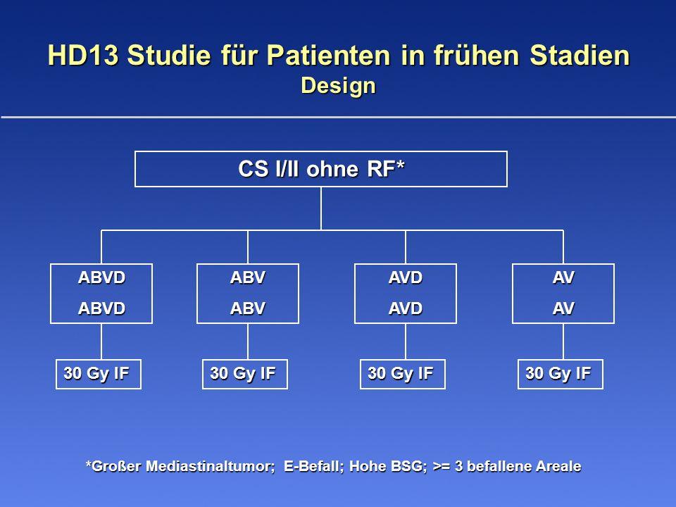 HD13 Studie für Patienten in frühen Stadien Design CS I/II ohne RF* ABVDABVDABVABVAVDAVDAVAV 30 Gy IF *Großer Mediastinaltumor; E-Befall; Hohe BSG; >= 3 befallene Areale