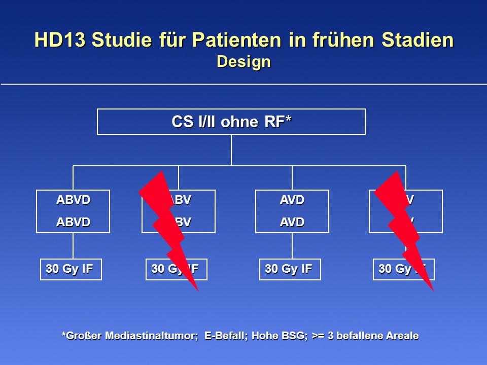HD15-Studie für Patienten in fortgeschrittenen Stadien 30 Gy RX bei Residuum Verlaufskontrolle PR; Residuum >2,5 cm Nein NeinJa Verlaufskontrolle PET - PET + CS IIB mit RF a,b; CS III und IV 8x BEACOPP eskaliert EPO/Plazebo 6x BEACOPP eskaliert EPO/ Plazebo 8x BEACOPP 14 EPO/Plazebo Restaging Risikofaktoren: a)Großer Mediastinaltumor b) E-Befall