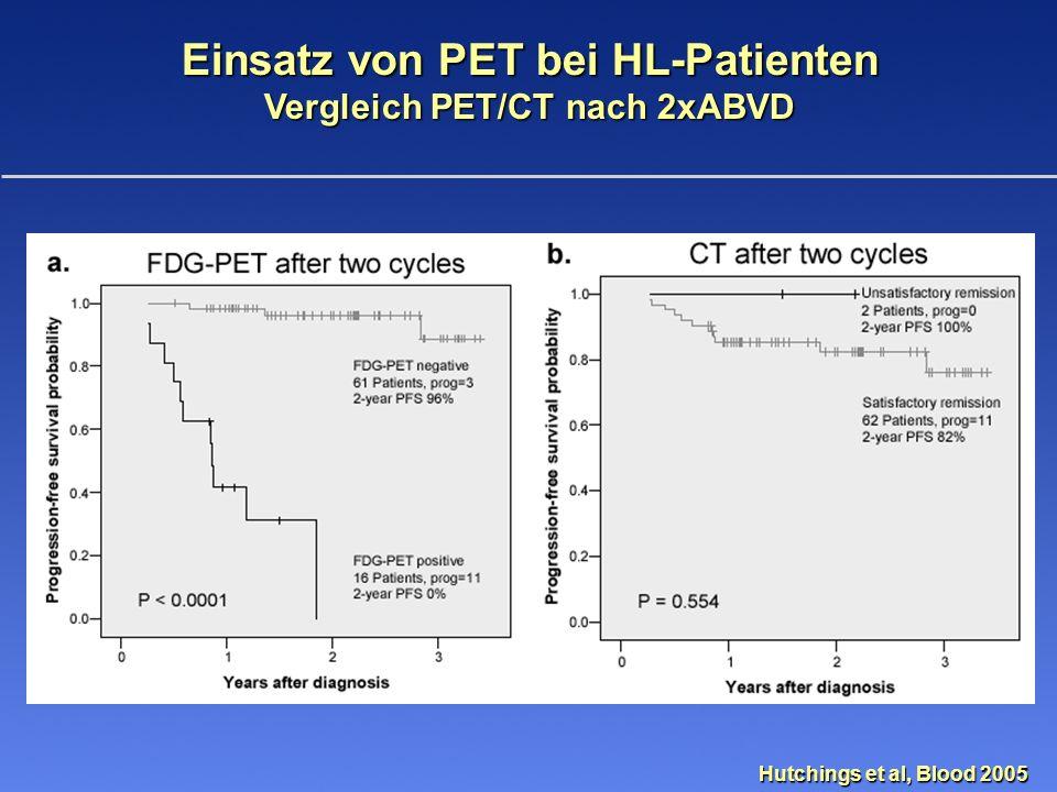 HD15-PET Studie für fortgeschrittene Stadien PFS von PET + und PET - Patienten (n = 275) Kobe et al, BLOOD 2008