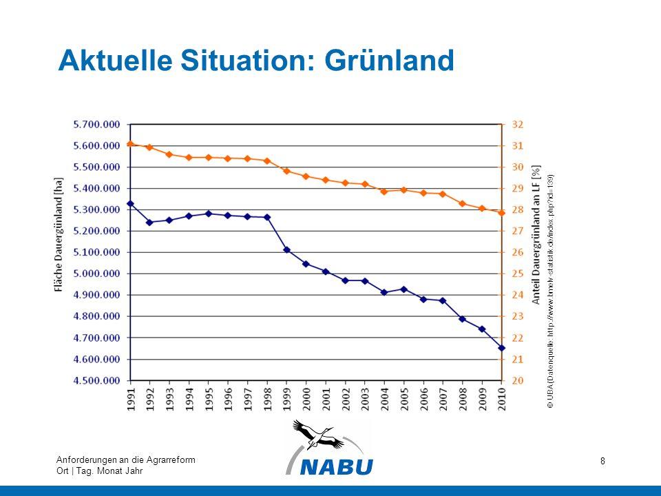 Aktuelle Situation: Grünland 8 Anforderungen an die Agrarreform Ort | Tag. Monat Jahr © UBA (Datenquelle: http://www.bmelv-statistik.de/index.php?id=1