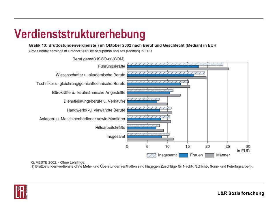 L&R Sozialforschung Verdienststrukturerhebung