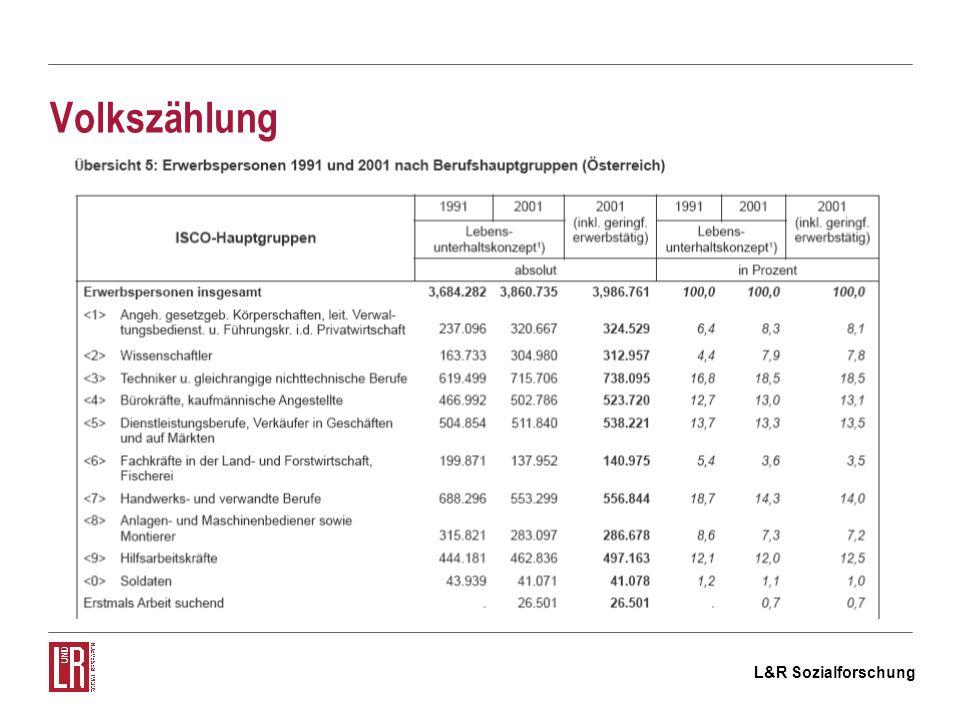 L&R Sozialforschung BALI Budget-, Arbeitsmarkt- und Leistungsbezugsinformationssystem Quelle: BMWA http://www.dnet.at/bali/index.aspx http://www.dnet.at/bali/index.aspx ist ein Online-Datenbankabfragesystem für Arbeitsmarktinformationen liefert detaillierte und aktuelle Informationen über Arbeitslosigkeit (Lehr)Stellenmark Erwerbstätige Demographische Entwicklung Schulungen des AMS