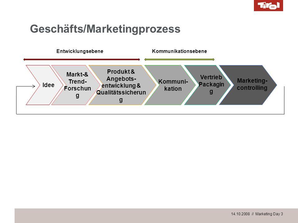 14.10.2008 // Marketing Day 3 Geschäfts/Marketingprozess Idee Produkt & Angebots- entwicklung & Qualitätssicherun g Kommuni- kation Vertrieb Packagin