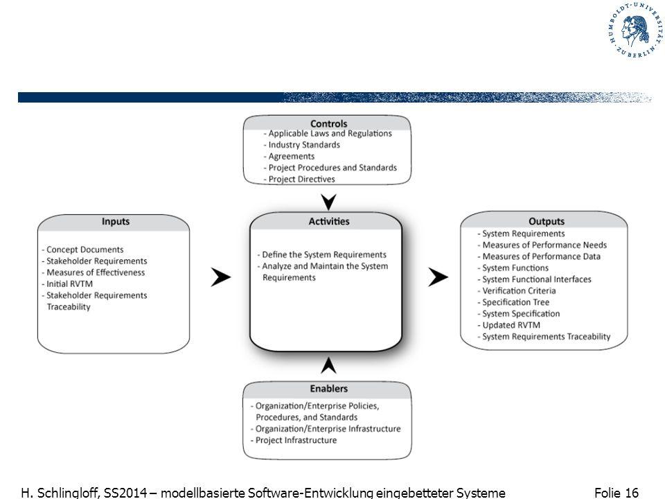 Folie 16 H. Schlingloff, SS2014 – modellbasierte Software-Entwicklung eingebetteter Systeme