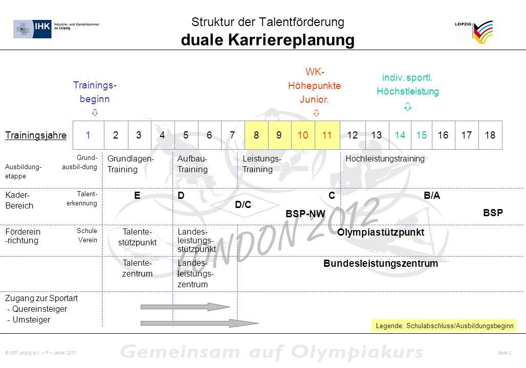 OSP Leipzig e.V. – IF – Januar 2010 Seite 2 Struktur der Talentförderung duale Karriereplanung Ausbildung- etappe Grund- ausbil-dung Grundlagen- Train