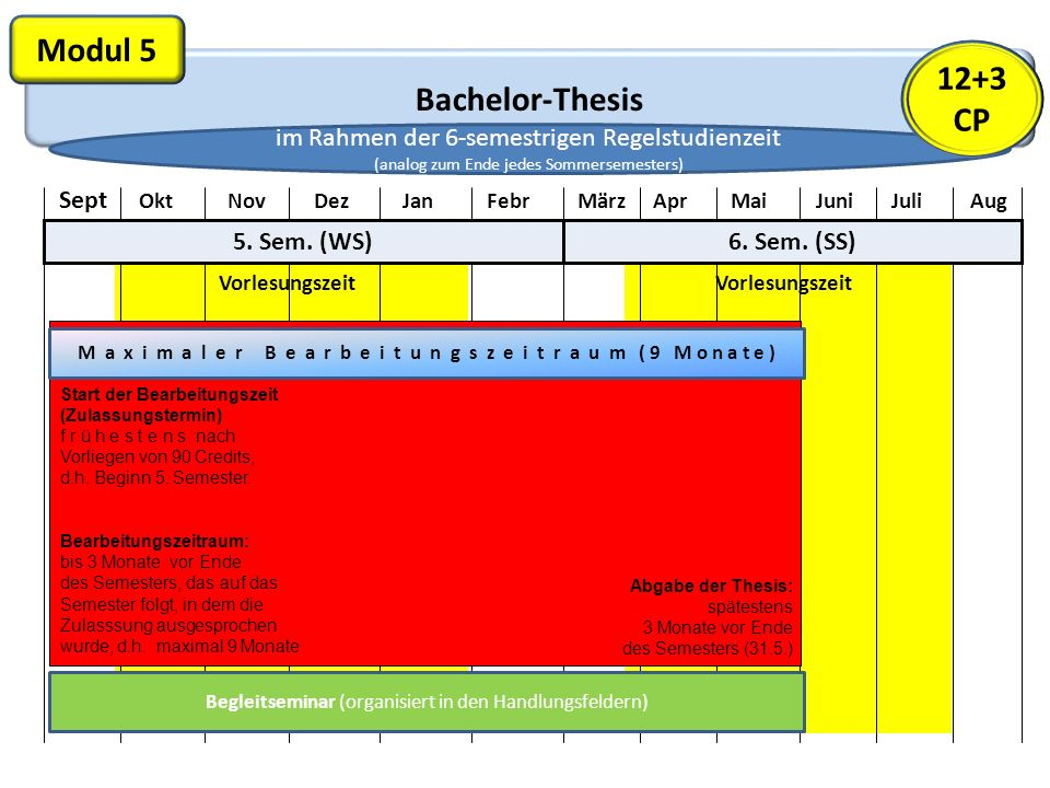 Bachelor-Thesis Modul 5 Vorlesungszeit Sept Okt Nov Dez Jan Febr März Apr Mai Juni Juli Aug 5.