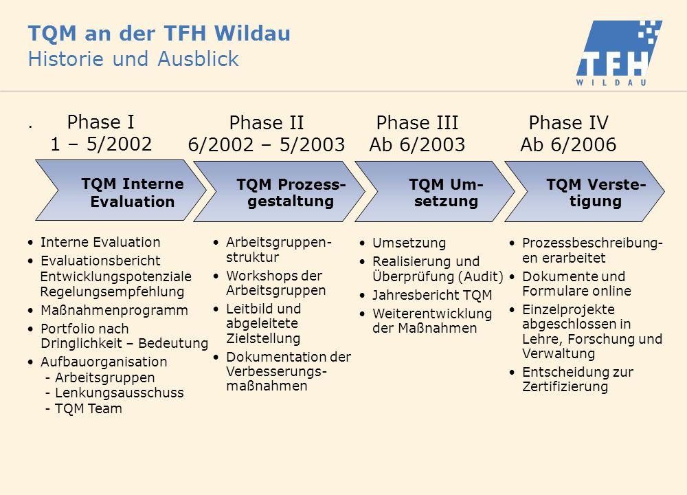 TQM an der TFH Wildau Historie und Ausblick. Interne Evaluation Evaluationsbericht Entwicklungspotenziale Regelungsempfehlung Maßnahmenprogramm Portfo