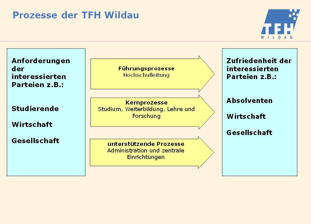 TQM an der TFH Wildau Prozessdefinition Prozess ist ein Satz von in Wechselbeziehung oder Wechselwirkung stehenden Tätigkeiten, der Eingaben in Ergebnisse verwandelt.