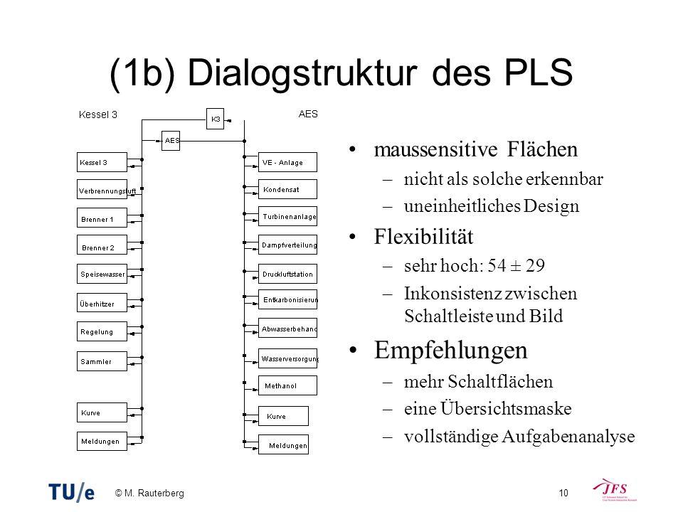 © M. Rauterberg10 (1b) Dialogstruktur des PLS maussensitive Flächen –nicht als solche erkennbar –uneinheitliches Design Flexibilität –sehr hoch: 54 ±