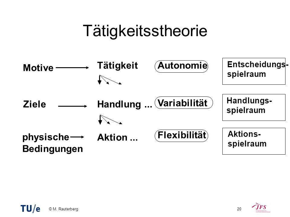 © M. Rauterberg20 Tätigkeitsstheorie Aktions- spielraum Handlungs- spielraum Entscheidungs- spielraum Flexibilität Variabilität Autonomie Motive Tätig