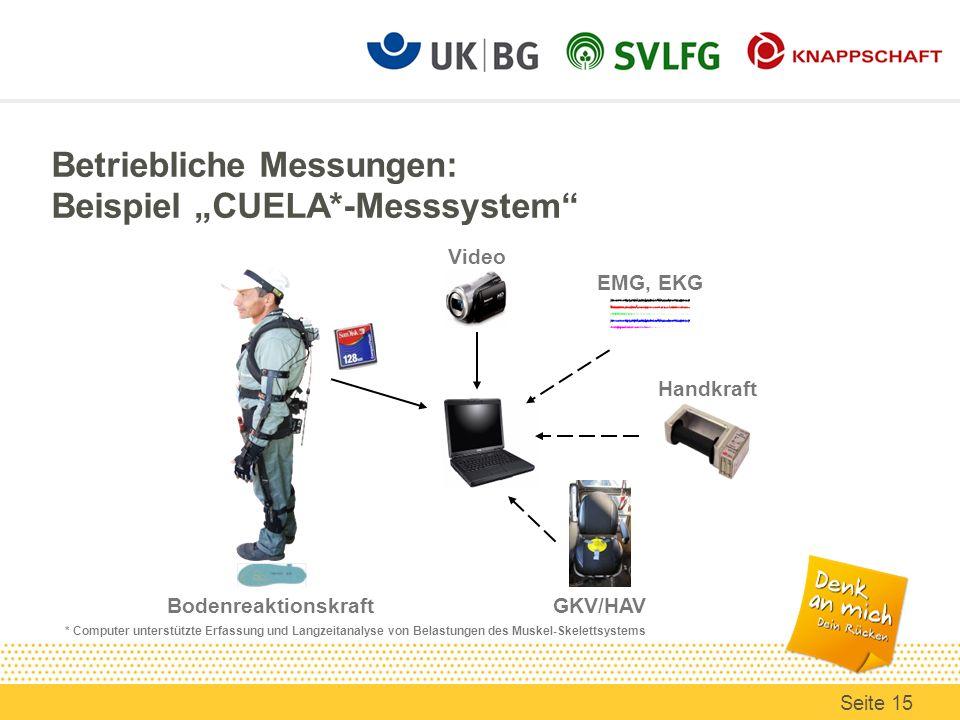EMG, EKG Handkraft GKV/HAV Bodenreaktionskraft Video Betriebliche Messungen: Beispiel CUELA*-Messsystem * Computer unterstützte Erfassung und Langzeit