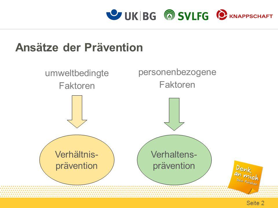 Ansätze der Prävention umweltbedingte Faktoren personenbezogene Faktoren Verhältnis- prävention Verhaltens- prävention Seite 2