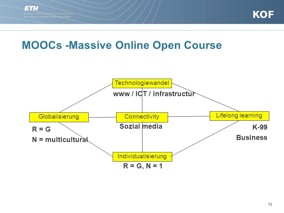 MOOCs -Massive Online Open Course 13 Globalisierung Technologiewandel Lifelong learning Connectivity Individualisierung K-99 Business Sozial media R =