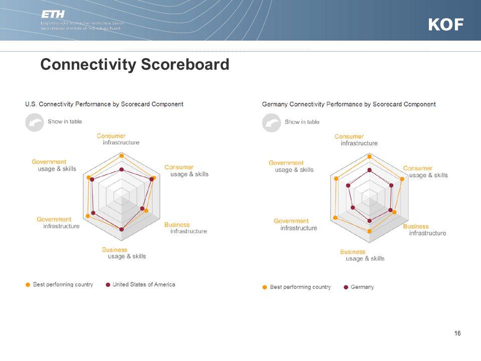 16 Connectivity Scoreboard