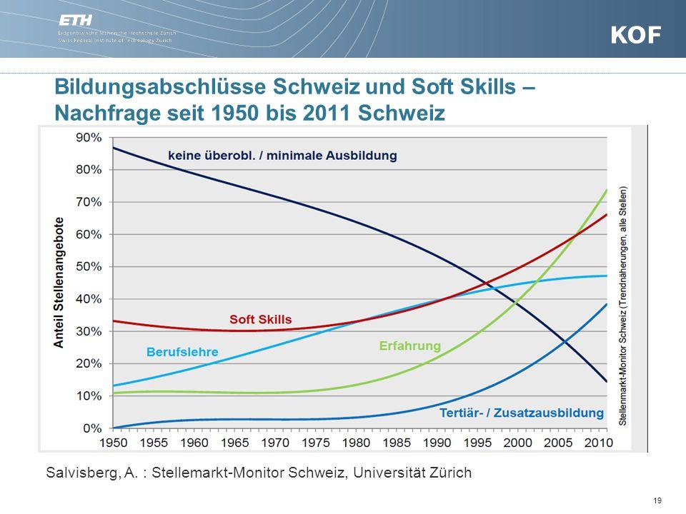 19 Bildungsabschlüsse Schweiz und Soft Skills – Nachfrage seit 1950 bis 2011 Schweiz Salvisberg, A.
