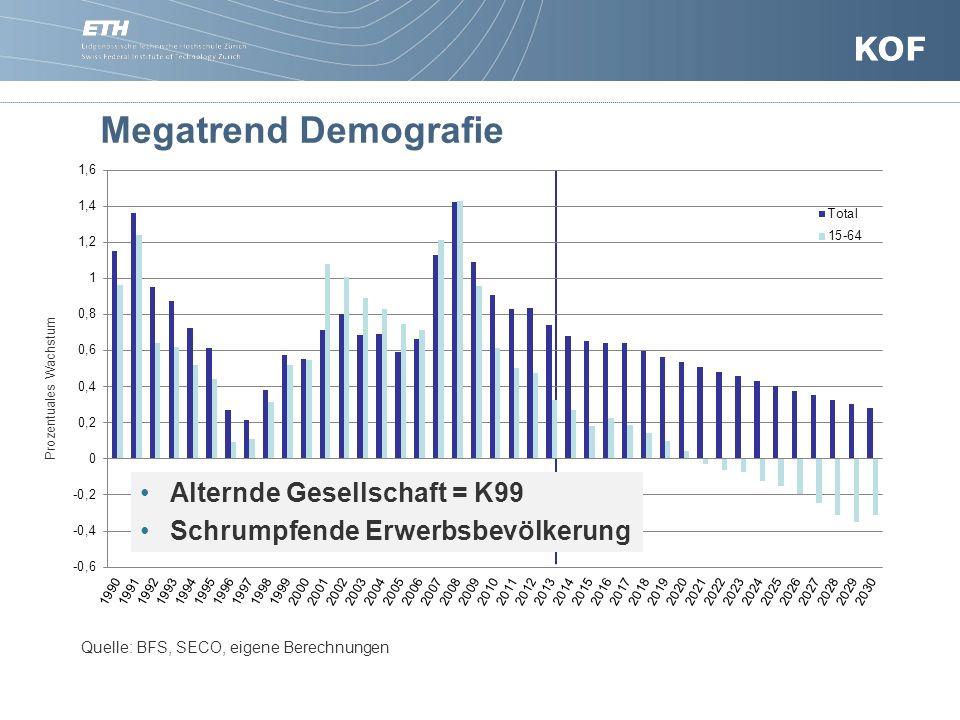Megatrend Demografie Quelle: BFS, SECO, eigene Berechnungen Prozentuales Wachstum Alternde Gesellschaft = K99 Schrumpfende Erwerbsbevölkerung