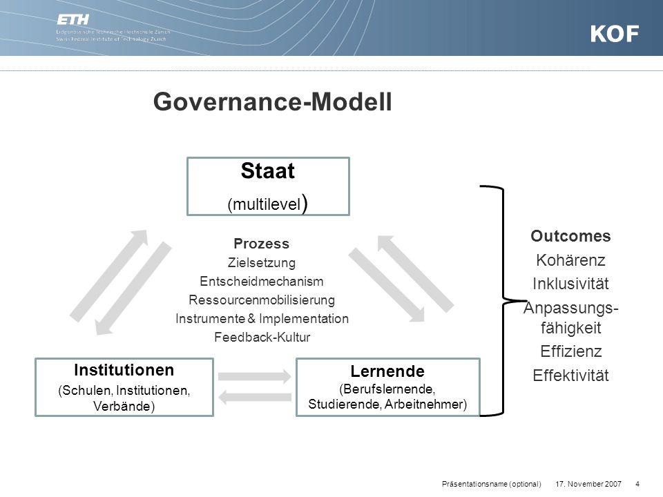 17. November 20074Präsentationsname (optional) Staat (multilevel ) Institutionen (Schulen, Institutionen, Verbände) Lernende (Berufslernende, Studiere