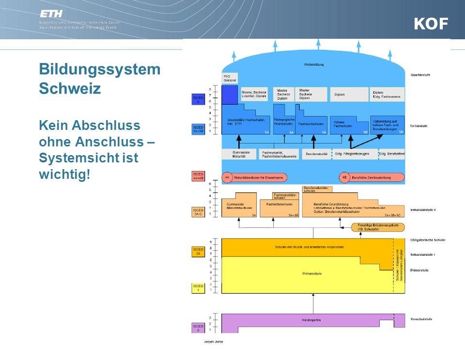 Bildungssystem Schweiz Kein Abschluss ohne Anschluss – Systemsicht ist wichtig! 5