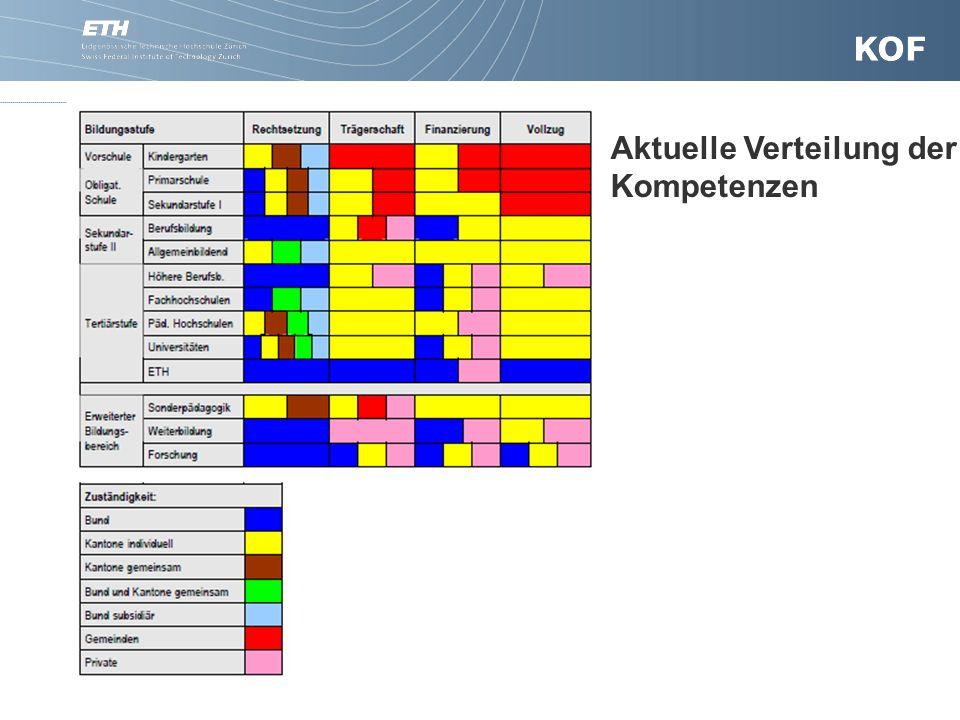 17. November 20076Präsentationsname (optional) Aktuelle Verteilung der Kompetenzen Aktuelle Verteilung der Kompetenzen