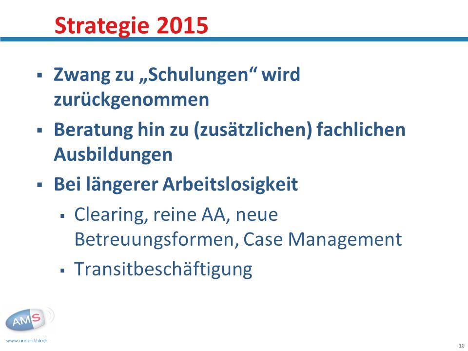 www.ams.at/stmk 10 Zwang zu Schulungen wird zurückgenommen Beratung hin zu (zusätzlichen) fachlichen Ausbildungen Bei längerer Arbeitslosigkeit Clearing, reine AA, neue Betreuungsformen, Case Management Transitbeschäftigung Strategie 2015