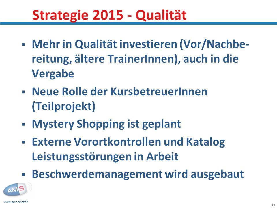 www.ams.at/stmk 14 Mehr in Qualität investieren (Vor/Nachbe- reitung, ältere TrainerInnen), auch in die Vergabe Neue Rolle der KursbetreuerInnen (Teil