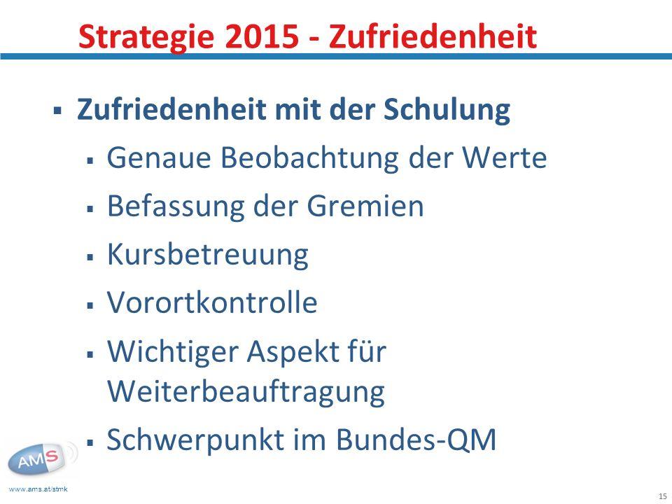 www.ams.at/stmk 15 Zufriedenheit mit der Schulung Genaue Beobachtung der Werte Befassung der Gremien Kursbetreuung Vorortkontrolle Wichtiger Aspekt für Weiterbeauftragung Schwerpunkt im Bundes-QM Strategie 2015 - Zufriedenheit