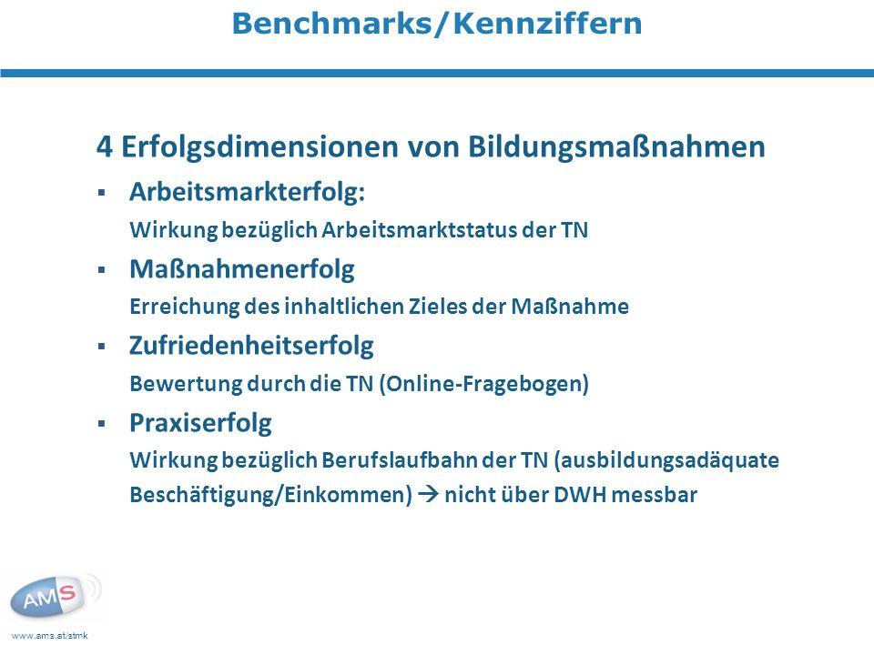 www.ams.at/stmk Benchmarks/Kennziffern 4 Erfolgsdimensionen von Bildungsmaßnahmen Arbeitsmarkterfolg: Wirkung bezüglich Arbeitsmarktstatus der TN Maßnahmenerfolg Erreichung des inhaltlichen Zieles der Maßnahme Zufriedenheitserfolg Bewertung durch die TN (Online-Fragebogen) Praxiserfolg Wirkung bezüglich Berufslaufbahn der TN (ausbildungsadäquate Beschäftigung/Einkommen) nicht über DWH messbar
