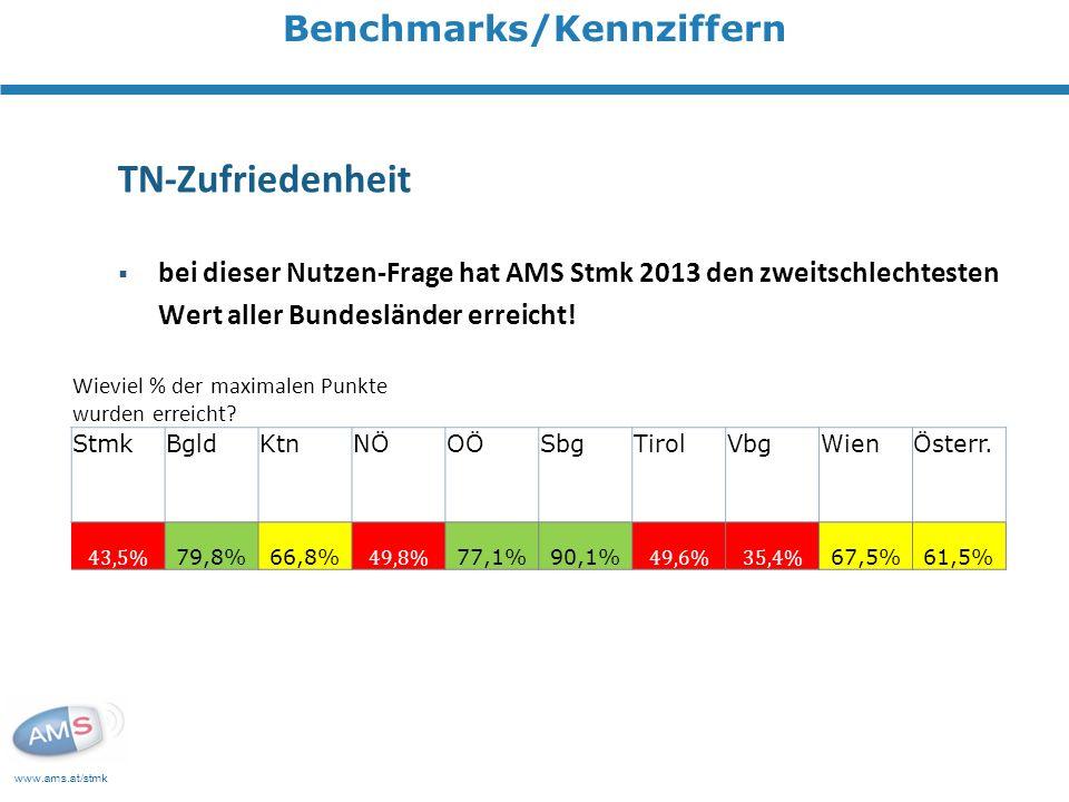www.ams.at/stmk Benchmarks/Kennziffern TN-Zufriedenheit bei dieser Nutzen-Frage hat AMS Stmk 2013 den zweitschlechtesten Wert aller Bundesländer erreicht.