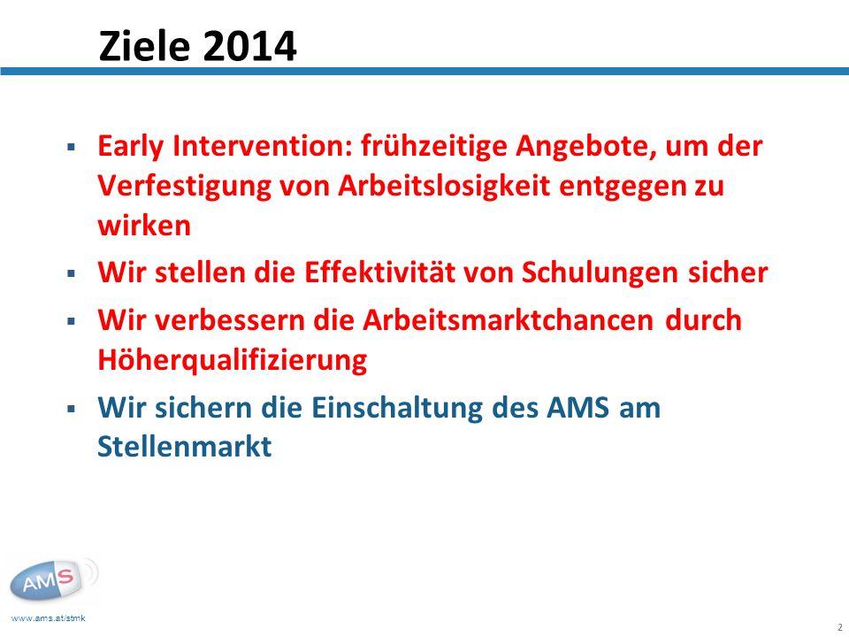 www.ams.at/stmk 2 Early Intervention: frühzeitige Angebote, um der Verfestigung von Arbeitslosigkeit entgegen zu wirken Wir stellen die Effektivität von Schulungen sicher Wir verbessern die Arbeitsmarktchancen durch Höherqualifizierung Wir sichern die Einschaltung des AMS am Stellenmarkt Ziele 2014
