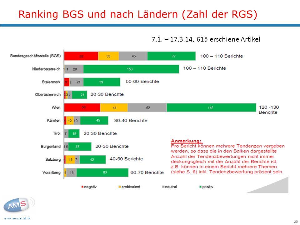 www.ams.at/stmk 20 Ranking BGS und nach Ländern (Zahl der RGS) 7.1. – 17.3.14, 615 erschiene Artikel