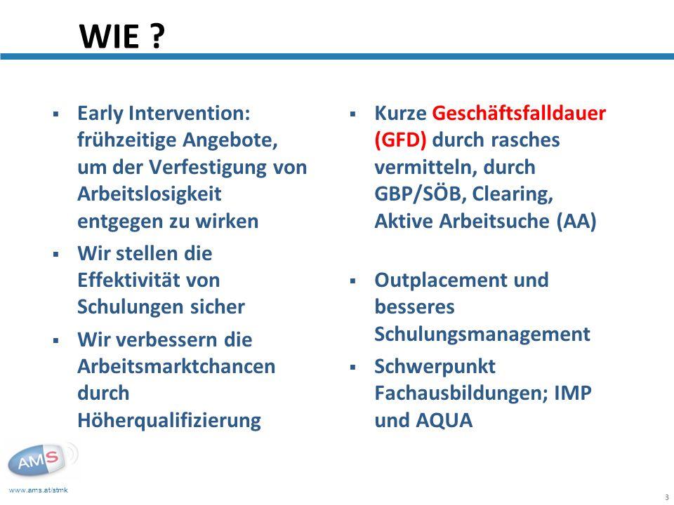 www.ams.at/stmk 3 Early Intervention: frühzeitige Angebote, um der Verfestigung von Arbeitslosigkeit entgegen zu wirken Wir stellen die Effektivität von Schulungen sicher Wir verbessern die Arbeitsmarktchancen durch Höherqualifizierung WIE .