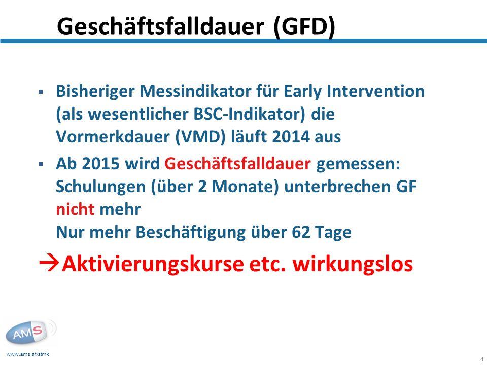 www.ams.at/stmk 4 Bisheriger Messindikator für Early Intervention (als wesentlicher BSC-Indikator) die Vormerkdauer (VMD) läuft 2014 aus Ab 2015 wird
