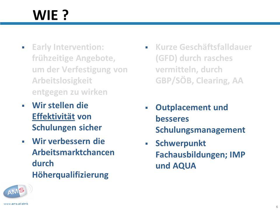 www.ams.at/stmk 6 Early Intervention: frühzeitige Angebote, um der Verfestigung von Arbeitslosigkeit entgegen zu wirken Wir stellen die Effektivität von Schulungen sicher Wir verbessern die Arbeitsmarktchancen durch Höherqualifizierung WIE .