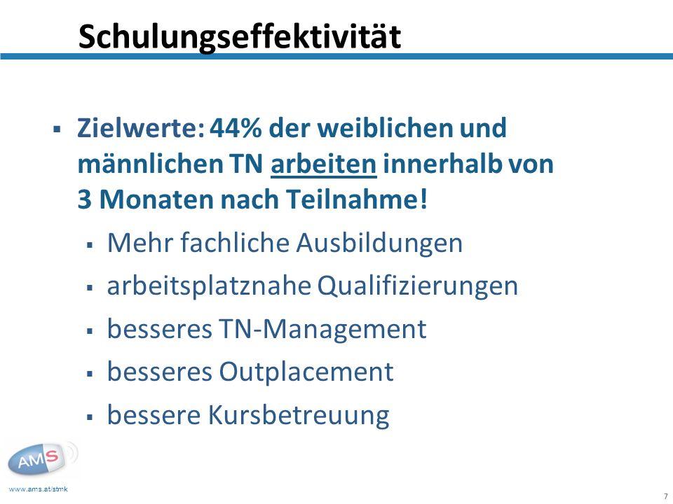 www.ams.at/stmk 7 Zielwerte: 44% der weiblichen und männlichen TN arbeiten innerhalb von 3 Monaten nach Teilnahme.