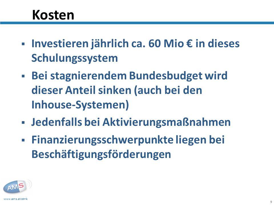 www.ams.at/stmk 9 Investieren jährlich ca. 60 Mio in dieses Schulungssystem Bei stagnierendem Bundesbudget wird dieser Anteil sinken (auch bei den Inh