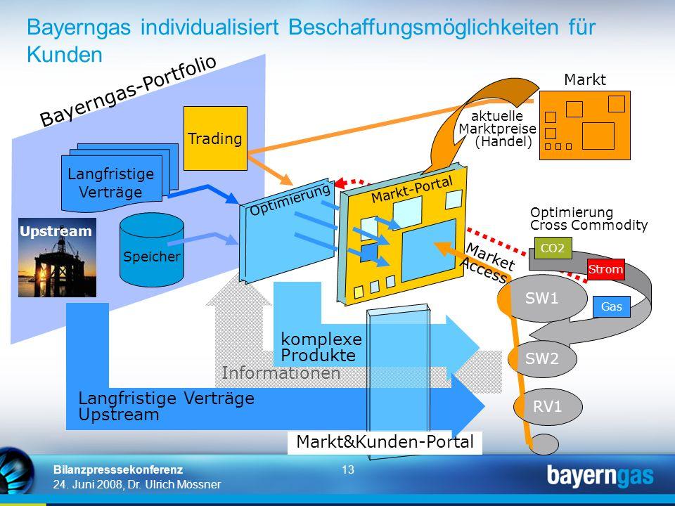 13 24. Juni 2008, Dr. Ulrich Mössner Bilanzpresssekonferenz Bayerngas individualisiert Beschaffungsmöglichkeiten für Kunden Informationen Markt Speich