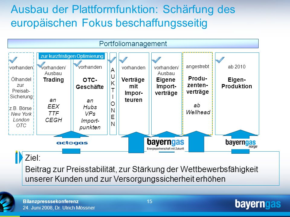 15 24. Juni 2008, Dr. Ulrich Mössner Bilanzpresssekonferenz Ausbau der Plattformfunktion: Schärfung des europäischen Fokus beschaffungsseitig angestre