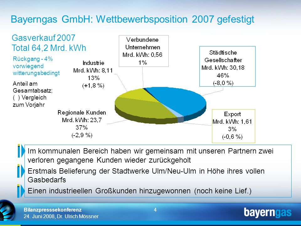 4 24. Juni 2008, Dr. Ulrich Mössner Bilanzpresssekonferenz Bayerngas GmbH: Wettbewerbsposition 2007 gefestigt Rückgang - 4% vorwiegend witterungsbedin