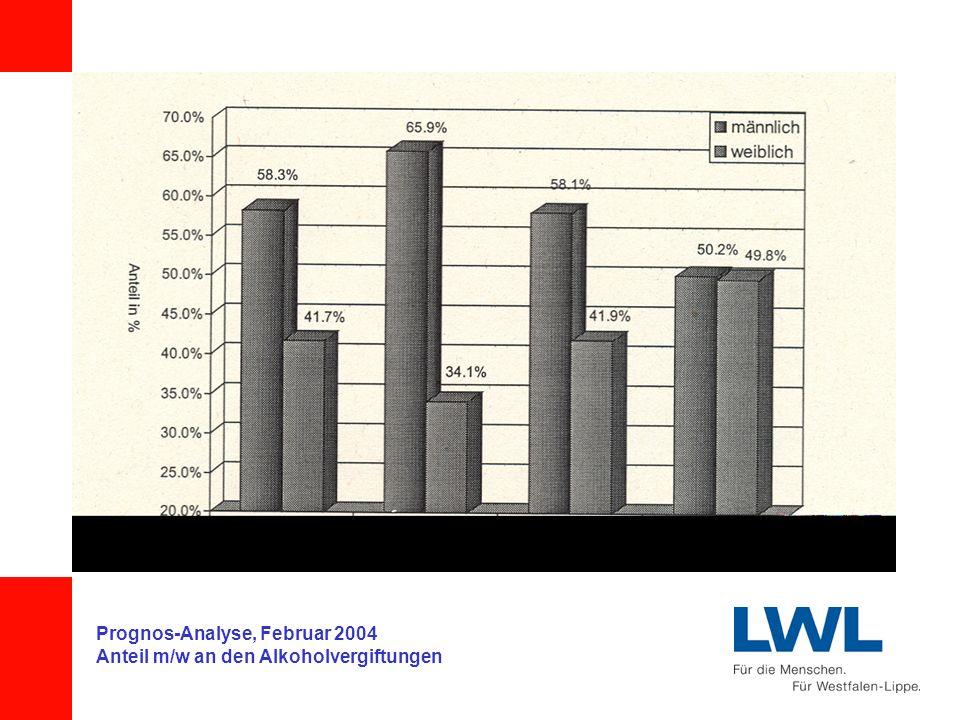Prognos-Analyse, Februar 2004 Anteil m/w an den Alkoholvergiftungen