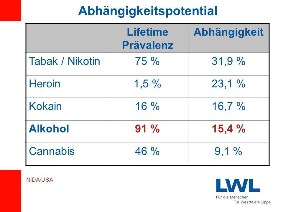 Abhängigkeitspotential Lifetime Prävalenz Abhängigkeit Tabak / Nikotin75 %31,9 % Heroin1,5 %23,1 % Kokain16 %16,7 % Alkohol91 %15,4 % Cannabis46 %9,1