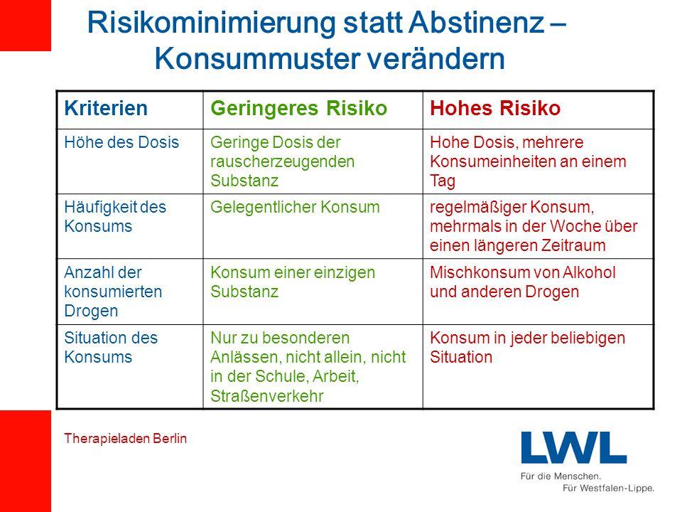 Risikominimierung statt Abstinenz – Konsummuster verändern KriterienGeringeres RisikoHohes Risiko Höhe des DosisGeringe Dosis der rauscherzeugenden Su
