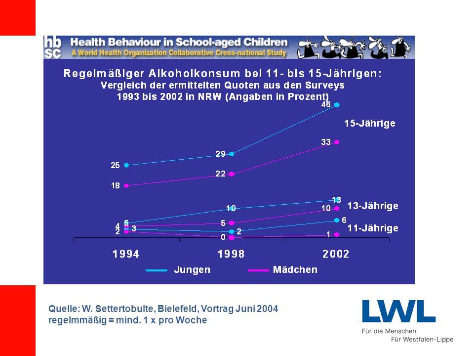 Quelle: W. Settertobulte, Bielefeld, Vortrag Juni 2004 regelmmäßig = mind. 1 x pro Woche