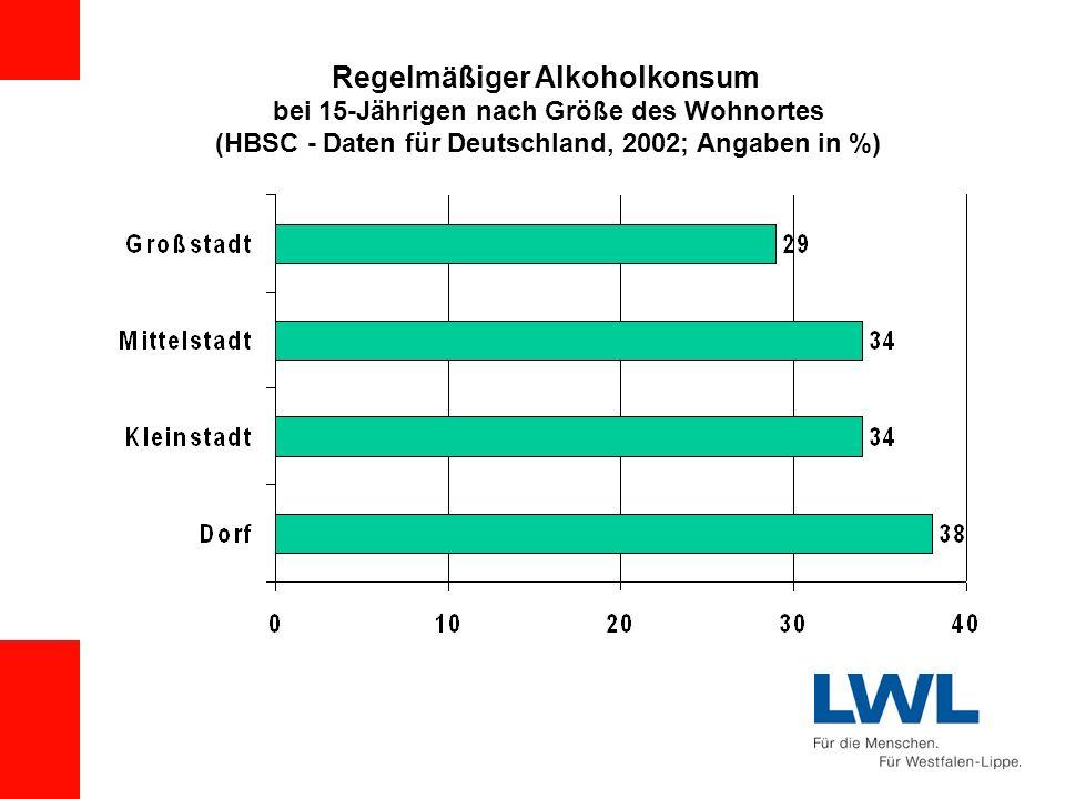 Regelmäßiger Alkoholkonsum bei 15-Jährigen nach Größe des Wohnortes (HBSC - Daten für Deutschland, 2002; Angaben in %)