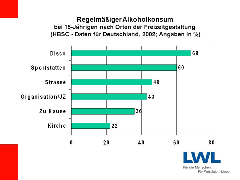 Regelmäßiger Alkoholkonsum bei 15-Jährigen nach Orten der Freizeitgestaltung (HBSC - Daten für Deutschland, 2002; Angaben in %)